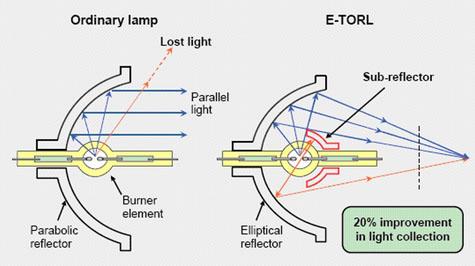 Diagramm Spezialkonstruktion von Epson Lampen